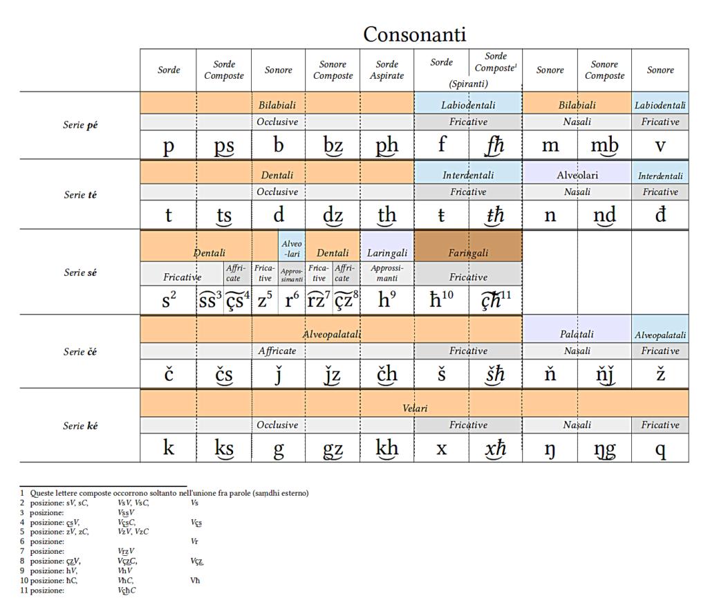 image: Consonanti